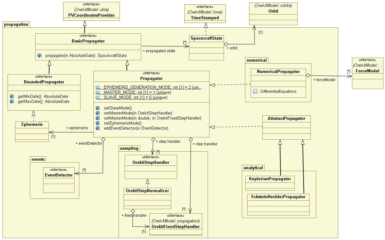 src/design/propagation-class-diagram.png