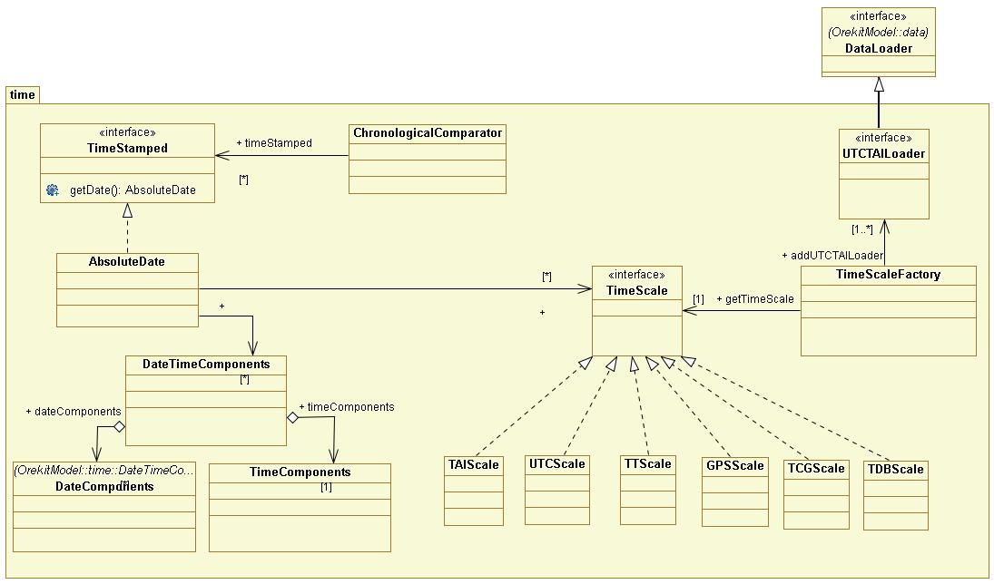 src/design/time-class-diagram.png