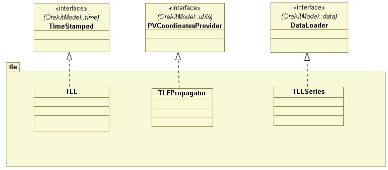 src/design/tle-class-diagram.png