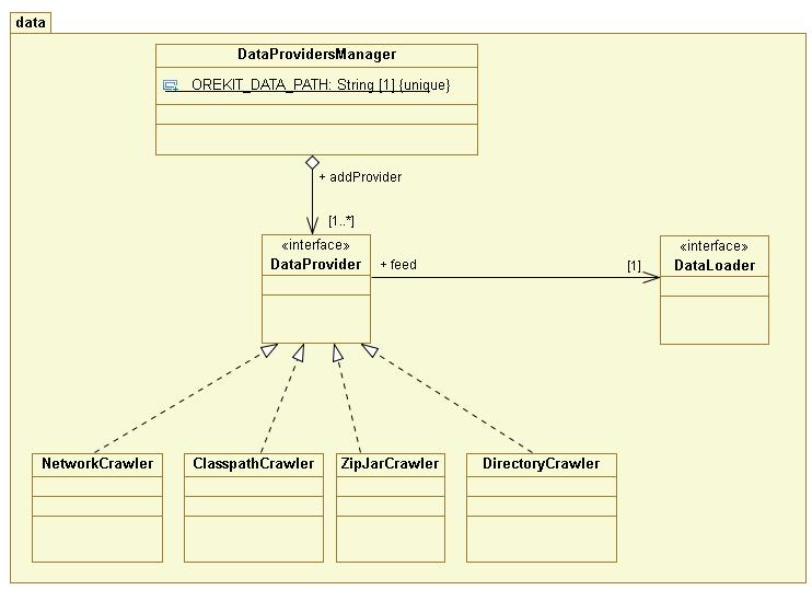 src/design/data-class-diagram.png