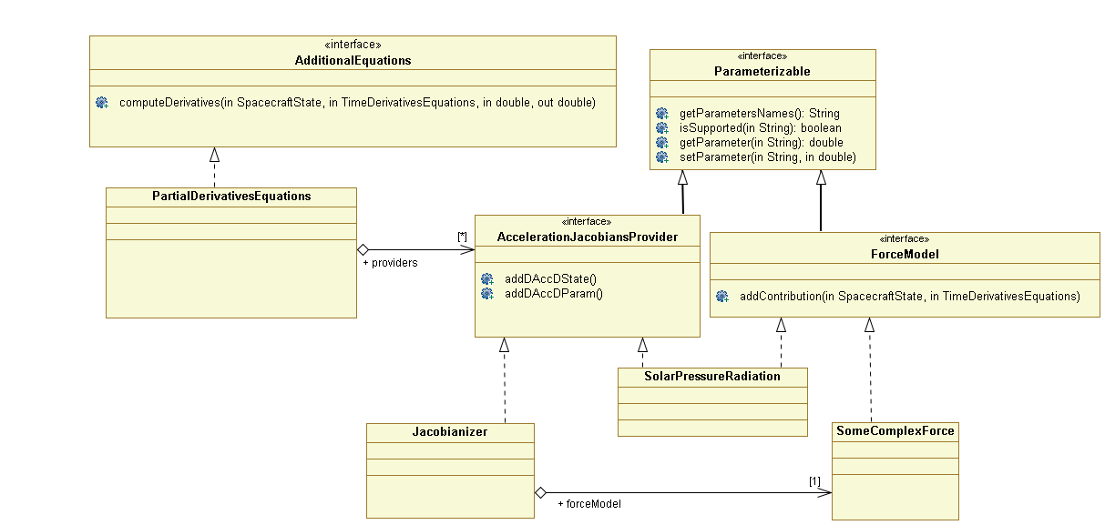 src/design/partial-derivatives-class-diagram.png